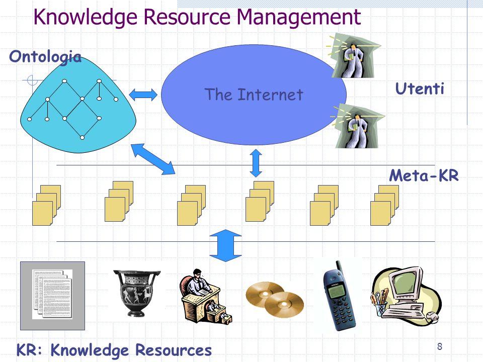 8 The Internet Ontologia Meta-KR Utenti Knowledge Resource Management KR: Knowledge Resources