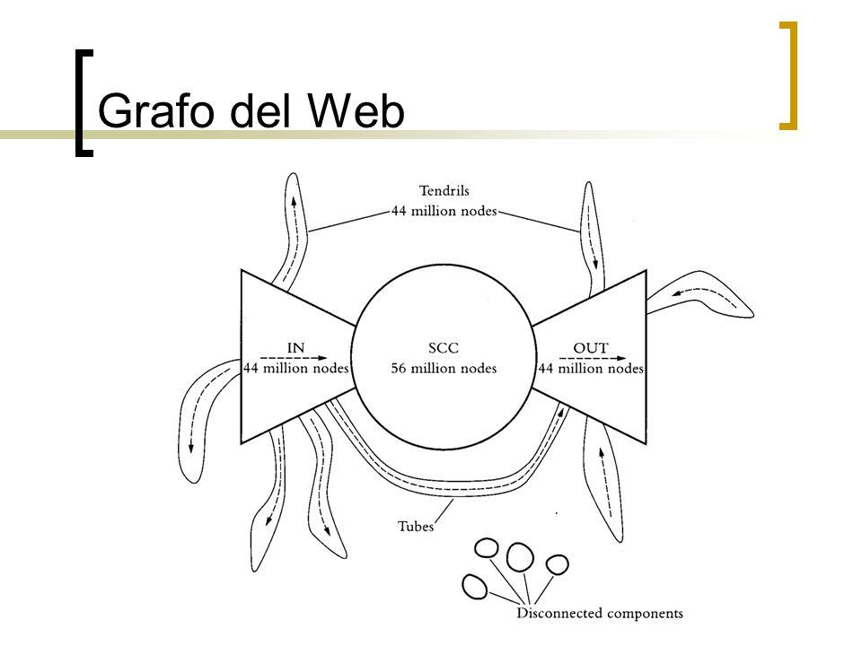 Grafo del Web