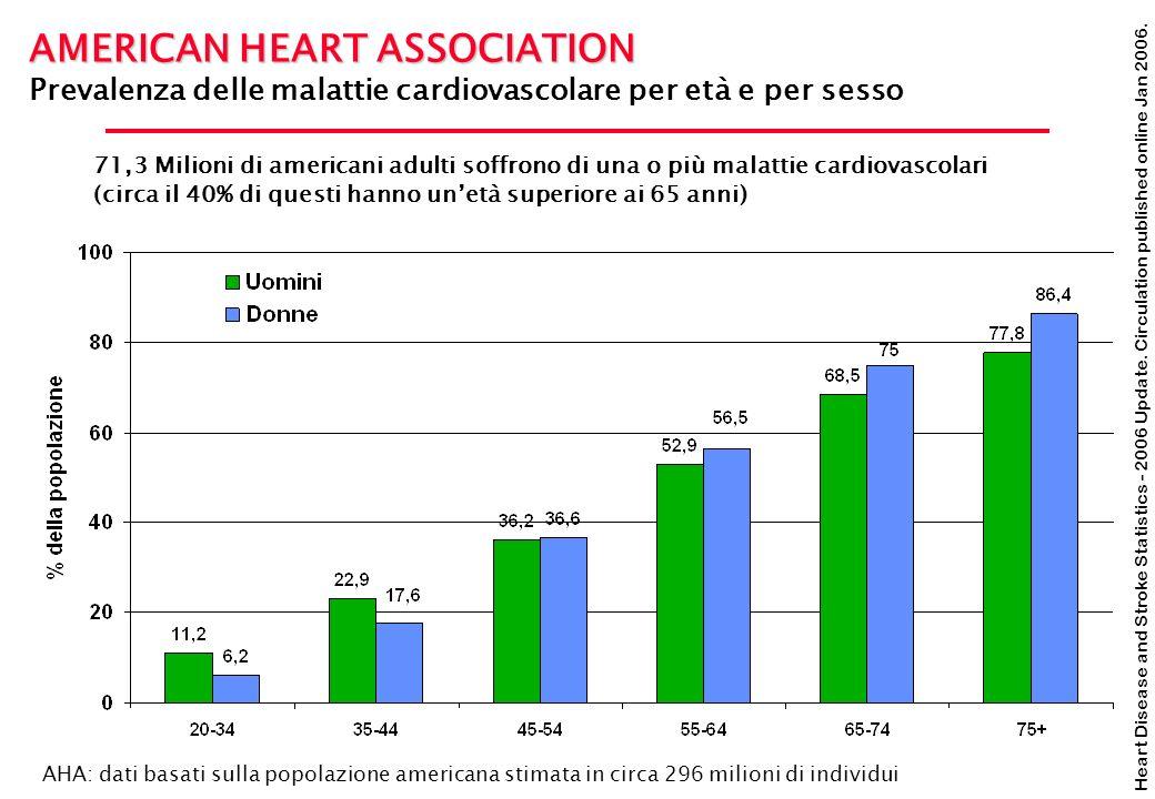Heart Disease and Stroke Statistics - 2006 Update. Circulation published online Jan 2006. AMERICAN HEART ASSOCIATION Prevalenza delle malattie cardiov