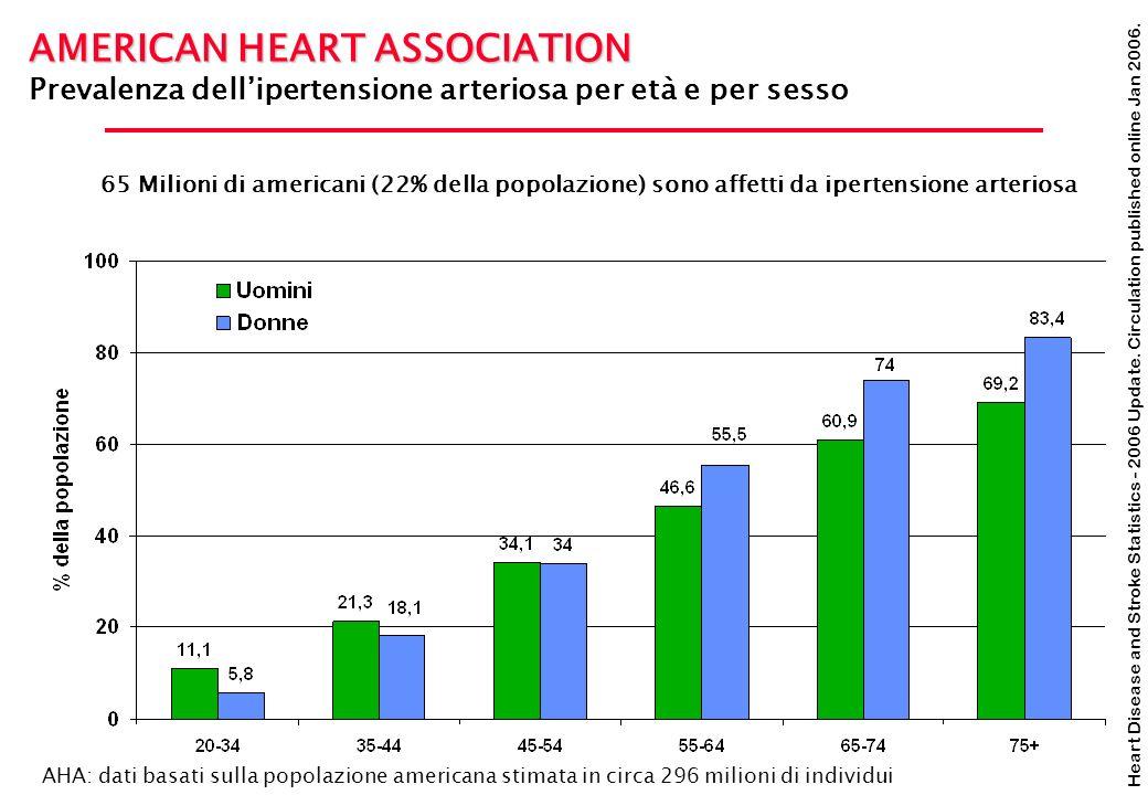Heart Disease and Stroke Statistics - 2006 Update. Circulation published online Jan 2006. AMERICAN HEART ASSOCIATION Prevalenza dellipertensione arter
