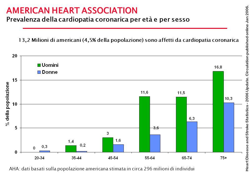 Heart Disease and Stroke Statistics - 2006 Update. Circulation published online Jan 2006. AMERICAN HEART ASSOCIATION Prevalenza della cardiopatia coro