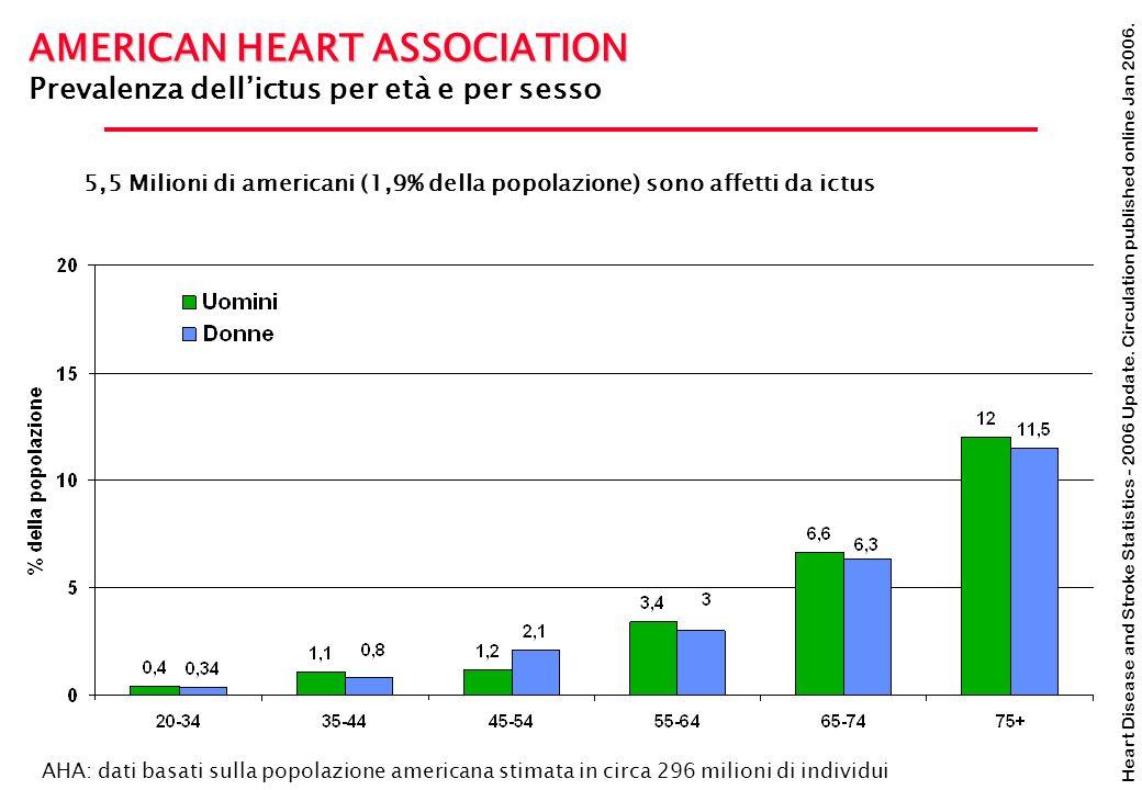 Heart Disease and Stroke Statistics - 2006 Update. Circulation published online Jan 2006. AMERICAN HEART ASSOCIATION Prevalenza dellictus per età e pe