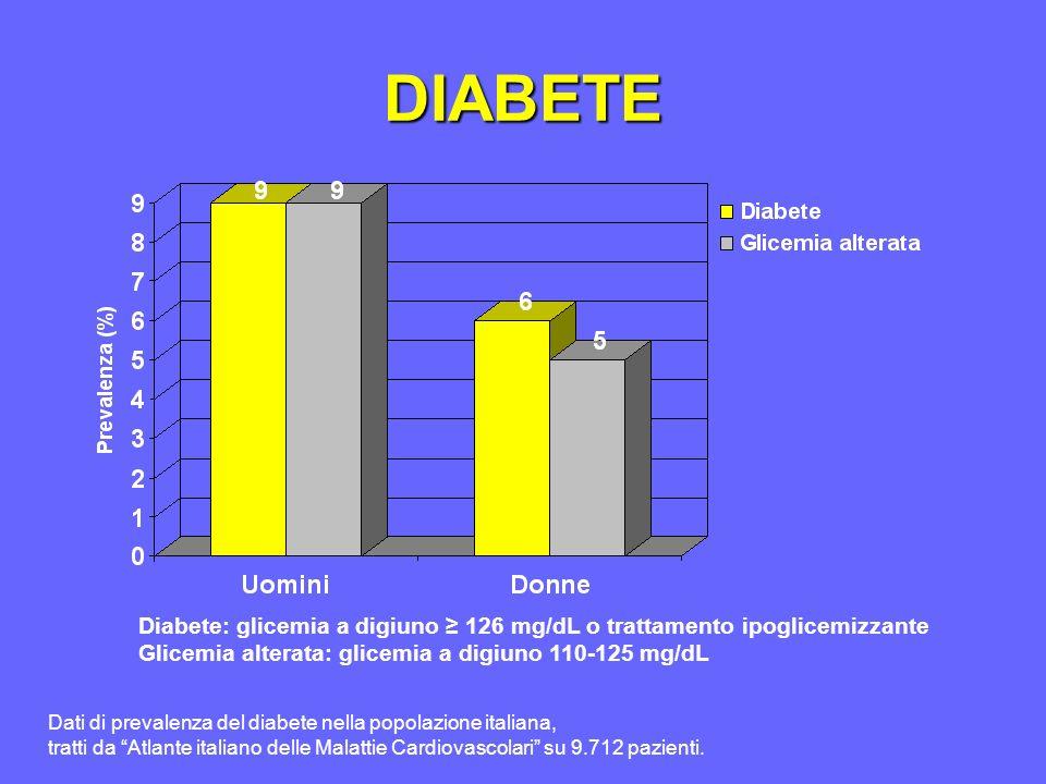 DIABETE Diabete: glicemia a digiuno 126 mg/dL o trattamento ipoglicemizzante Glicemia alterata: glicemia a digiuno 110-125 mg/dL Dati di prevalenza del diabete nella popolazione italiana, tratti da Atlante italiano delle Malattie Cardiovascolari su 9.712 pazienti.