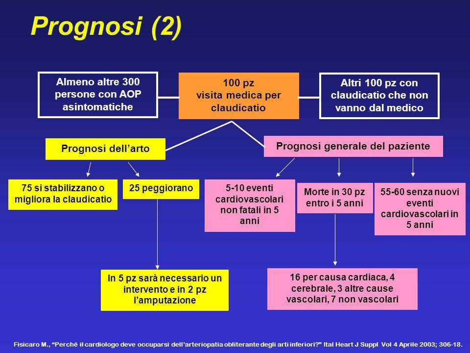 Prognosi (2) Almeno altre 300 persone con AOP asintomatiche 100 pz visita medica per claudicatio Altri 100 pz con claudicatio che non vanno dal medico
