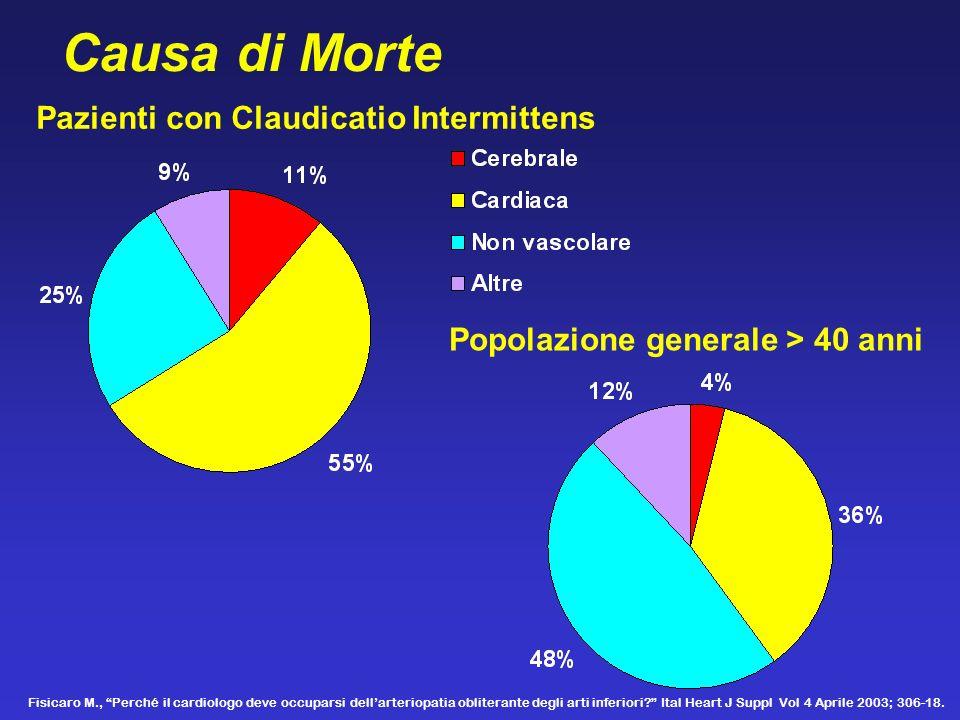 Causa di Morte Pazienti con Claudicatio Intermittens Popolazione generale > 40 anni Fisicaro M., Perché il cardiologo deve occuparsi dellarteriopatia
