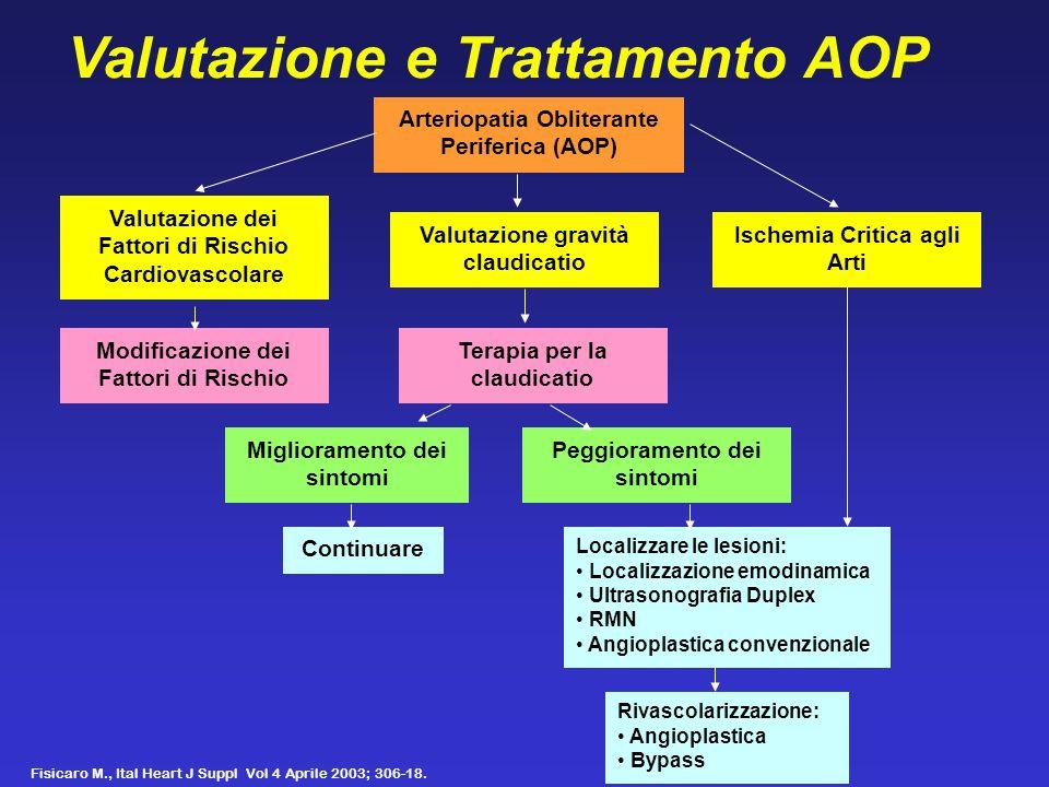 Valutazione e Trattamento AOP Arteriopatia Obliterante Periferica (AOP) Valutazione dei Fattori di Rischio Cardiovascolare Valutazione gravità claudic