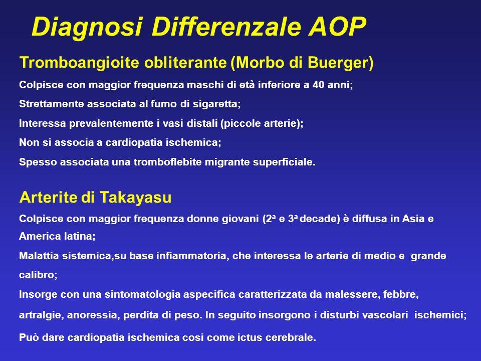 Diagnosi Differenzale AOP Tromboangioite obliterante (Morbo di Buerger) Colpisce con maggior frequenza maschi di età inferiore a 40 anni; Strettamente