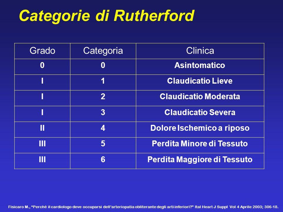 Categorie di Rutherford GradoCategoriaClinica 00Asintomatico I1Claudicatio Lieve I2Claudicatio Moderata I3Claudicatio Severa II4Dolore Ischemico a rip
