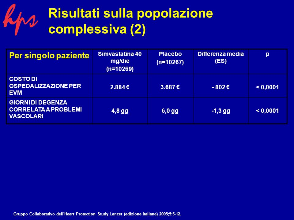 Per singolo paziente Simvastatina 40 mg/die (n=10269) Placebo (n=10267) Differenza media (ES) p COSTO DI OSPEDALIZZAZIONE PER EVM 2.884 3.687 - 802 < 0,0001 GIORNI DI DEGENZA CORRELATA A PROBLEMI VASCOLARI 4,8 gg6,0 gg-1,3 gg< 0,0001 -20% -22% Il trattamento con simvastatina 40 mg/die è risultato associato a una riduzione percentuale altamente significativa del 22% (p<0,0001) dei costi di ospedalizzazione per tutti gli eventi vascolari e ad una riduzione altrettanto significativa del 20% (p<0,0001) dei giorni di degenza ospedaliera.
