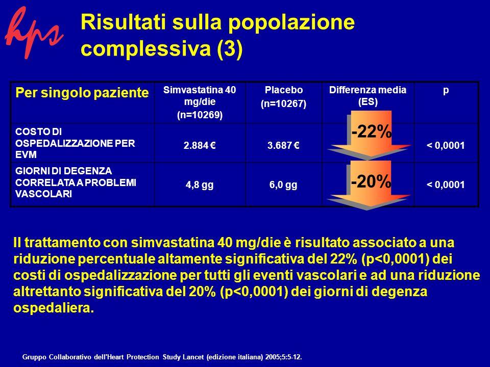 Lanalisi di costo/efficacia è stata condotta anche sui risultati per i diversi sottogruppi univariati dello studio HPS, stratificati per Malattia pregressa, Sesso, Età, Livelli C-LDL e ha indicato: Simile riduzione relativa degli EVM (-24%; p<0,0001) Simile riduzione relativa nel costo di ospedalizzazione per EVM (-22%; p<0,0001) Simile differenza assoluta nel costo trattamento (2.398 ) Risultati nei sottogruppi univariati Quindi la riduzione relativa del COSTO NETTO della terapia con simvastatina 40 mg/die è simile in tutte le stratificazioni dei sottogruppi univariati Gruppo Collaborativo dell Heart Protection Study Lancet (edizione italiana) 2005;5:5-12.