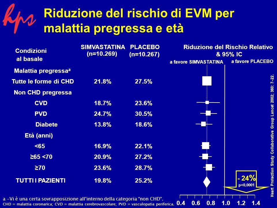 SIMVASTATINAPLACEBORiduzione del Rischio Relativo & 95% IC al basale Condizioni (n=10.269) (n=10.267) Malattia pregressa a Tutte le forme di CHD21.8%27.5% Non CHD pregressa CVD18.7%23.6% PVD24.7%30.5% Diabete13.8%18.6% Età (anni) <6516.9%22.1% 65 <7020.9%27.2% 7023.6%28.7% TUTTI I PAZIENTI19.8%25.2% 0.40.60.81.01.21.4 Riduzione del rischio di EVM per malattia pregressa e età a favore SIMVASTATINA a favore PLACEBO a -Vi è una certa sovrapposizione allinterno della categoria non CHD.