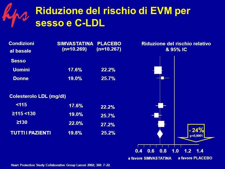 SIMVASTATINAPLACEBORiduzione del rischio relativo & 95% IC al basale Condizioni (n=10.269)(n=10.267) Sesso Uomini17.6%22.2% Donne19.0%25.7% <115 115 <130 130 TUTTI I PAZIENTI19.8%25.2% 0.40.60.81.01.21.4 Riduzione del rischio di EVM per sesso e C-LDL Colesterolo LDL (mg/dl) 17.6% 19.0% 22.0% 22.2% 25.7% 27.2% a favore SIMVASTATINA a favore PLACEBO - 24 % p<0,0001 Heart Protection Study Collaborative Group Lancet 2002; 360: 7–22.