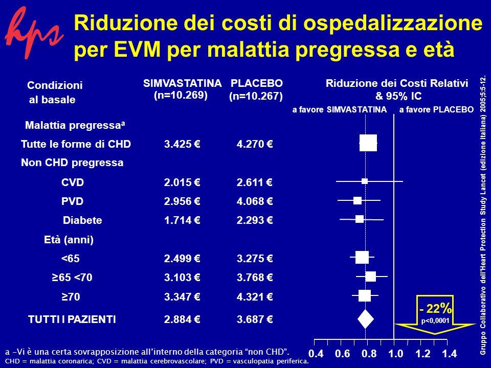Riduzione dei costi di ospedalizzazione per EVM per sesso e C-LDL Condizioni al basale Sesso Uomini3.038 3.922 Donne2.414 2.973 Colesterolo LDL (mg/dl) <1152.669 3.166 115 <1302.815 4.020 1303.092 3.903 TUTTI I PAZIENTI2.884 3.687 0.40.60.81.01.21.4 Riduzione dei Costi Relativi & 95% IC a favore Simvastatinaa favore PLACEBO SIMVASTATINAPLACEBO (n=10.269) (n=10.267) - 22 % p<0,0001 Gruppo Collaborativo dell Heart Protection Study Lancet (edizione italiana) 2005;5:5-12.