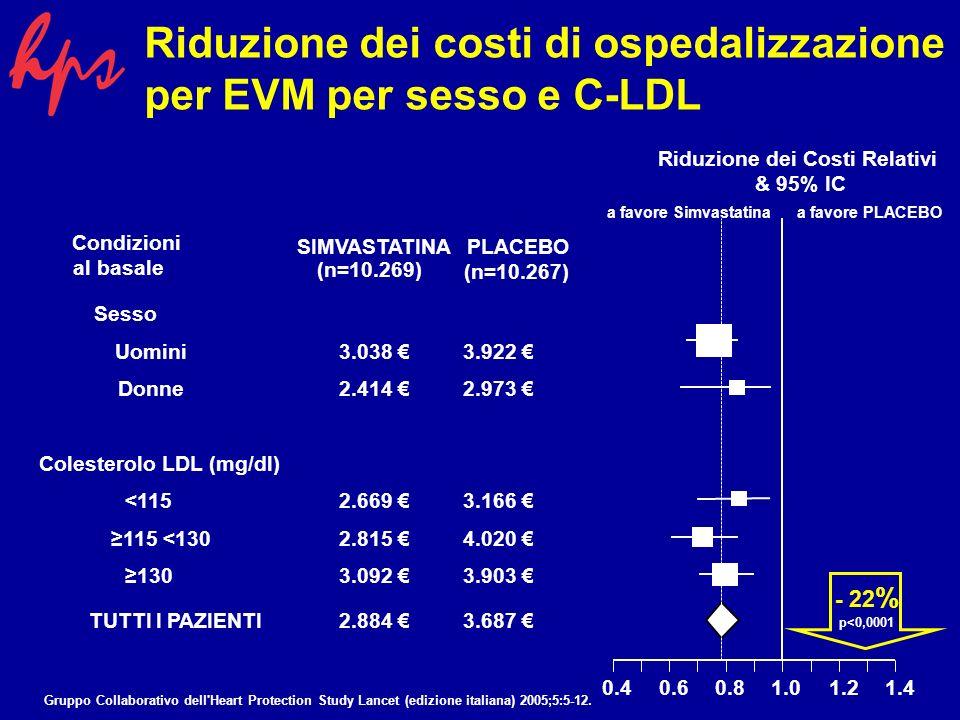 Rischio Vascolare nei sottogruppi univariati Numero di pazienti Rischio di un primo evento a 5 anni Evento Vascolare Maggiore (EVM) Evento Coronarico Maggiore (ECM) Mortalità Vascolare Malattia pregressa a Tutte le forme di CHD13.38626%13%9% Non CHD CVD1.82023%8%9% PVD2.70131%10% Diabete3.98218%8%6% Sesso Uomini15.45427%13%9% Donne5.08218%7%6% Età <659.83921%8%5% 65 e <704.89126%13%10% 705.80630%16%14% Colesterolo LDL (mg/dl) <1156.79322%10%8% 115 e <1305.06324%11%8% 1308.68027%12%9% a - Vi e una certa sovrapposizione (e, pertanto, non additivita) allinterno della categoria non CHD.
