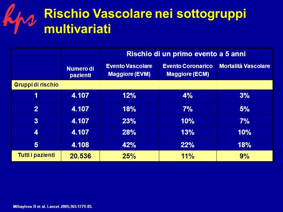 Numero di pazienti Rischio di un primo evento a 5 anni Evento Vascolare Maggiore (EVM) Evento Coronarico Maggiore (ECM) Mortalità Vascolare Gruppi di rischio 14.10712%4%3% 24.10718%7%5% 34.10723%10%7% 44.10728%13%10% 54.10842%22%18% Tutti i pazienti 20.53625%11%9% Rischio Vascolare nei sottogruppi multivariati Mihaylova B et al.