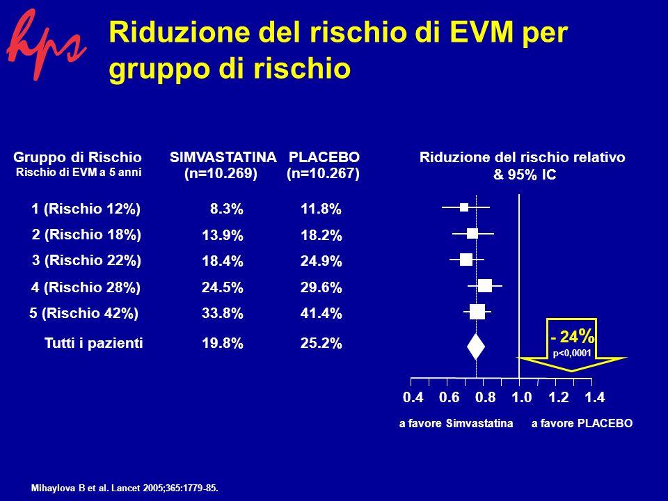 SIMVASTATINAPLACEBORiduzione del rischio relativo & 95% IC (n=10.269)(n=10.267) 8.3%11.8% 13.9%18.2% 18.4%24.9% 24.5%29.6% 33.8%41.4% 19.8%25.2% 0.40.60.81.01.21.4 Riduzione del rischio di EVM per gruppo di rischio a favore Simvastatinaa favore PLACEBO Gruppo di Rischio Rischio di EVM a 5 anni 1 (Rischio 12%) 5 (Rischio 42%) Tutti i pazienti 2 (Rischio 18%) 3 (Rischio 22%) 4 (Rischio 28%) - 24 % p<0,0001 Mihaylova B et al.