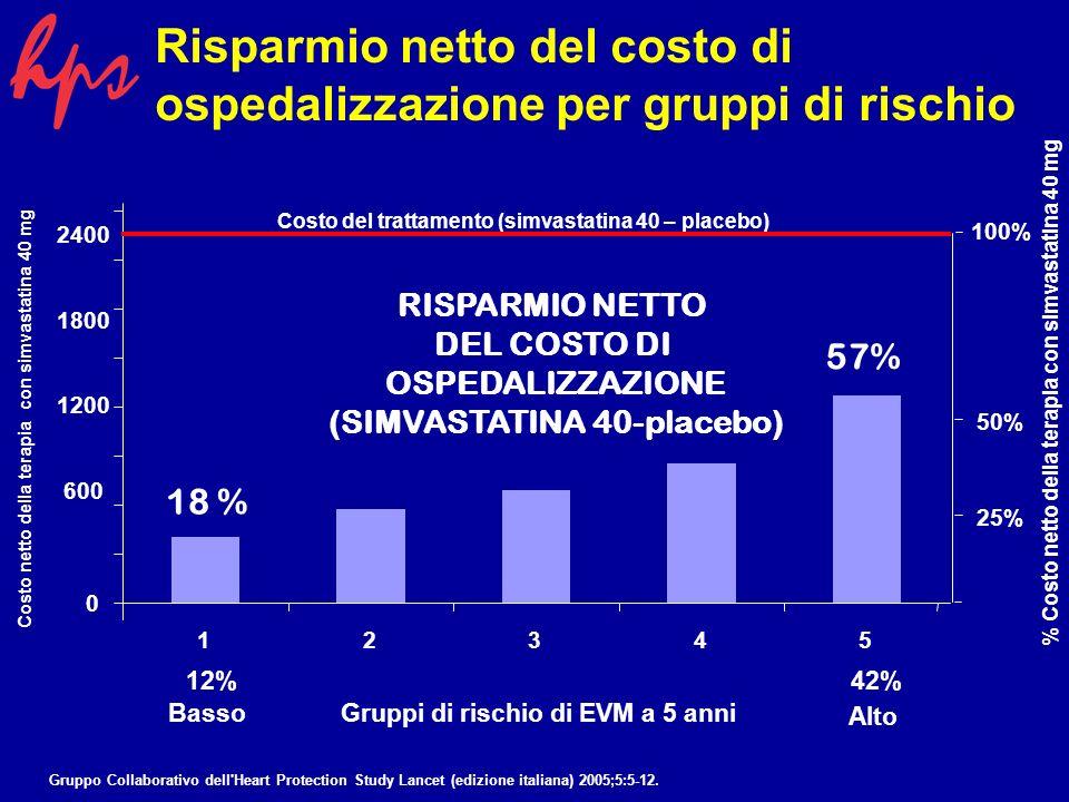 % Costo netto della terapia con simvastatina 40 mg 2400 1800 1200 600 Costo netto della terapia con simvastatina 40 mg 0 12345 Gruppi di rischio di EVM a 5 anni 42% 12% 25% 50% 100% Costo del trattamento (simvastatina 40 – placebo) 18 % RISPARMIO NETTO DEL COSTO DI OSPEDALIZZAZIONE (SIMVASTATINA 40-placebo) 57% Risparmio netto del costo di ospedalizzazione per gruppi di rischio Basso Alto Gruppo Collaborativo dell Heart Protection Study Lancet (edizione italiana) 2005;5:5-12.