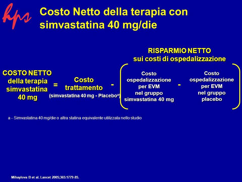 Costo Netto della terapia con simvastatina 40 mg/die COSTO NETTO della terapia simvastatina 40 mg = Costotrattamento (simvastatina 40 mg - Placebo a ) - Costoospedalizzazione per EVM nel gruppo simvastatina 40 mg Costoospedalizzazione per EVM nel gruppo placebo - RISPARMIO NETTO sui costi di ospedalizzazione a - Simvastatina 40 mg/die o altra statina equivalente utilizzata nello studio Mihaylova B et al.