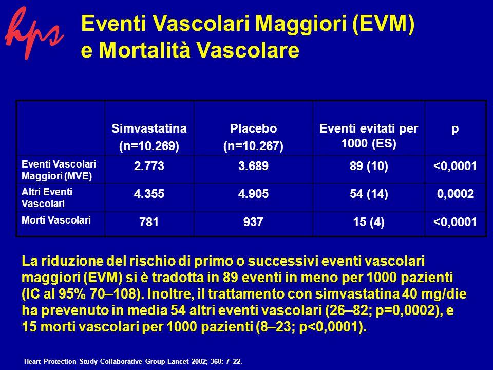 Simvastatina (n=10.269) Placebo (n=10.267) Eventi evitati per 1000 (ES) p Eventi Vascolari Maggiori (MVE) 2.7733.68989 (10)<0,0001 Altri Eventi Vascolari 4.3554.90554 (14)0,0002 Morti Vascolari 78193715 (4)<0,0001 Eventi Vascolari Maggiori (EVM) e Mortalità Vascolare La riduzione del rischio di primo o successivi eventi vascolari maggiori (EVM) si è tradotta in 89 eventi in meno per 1000 pazienti (IC al 95% 70–108).