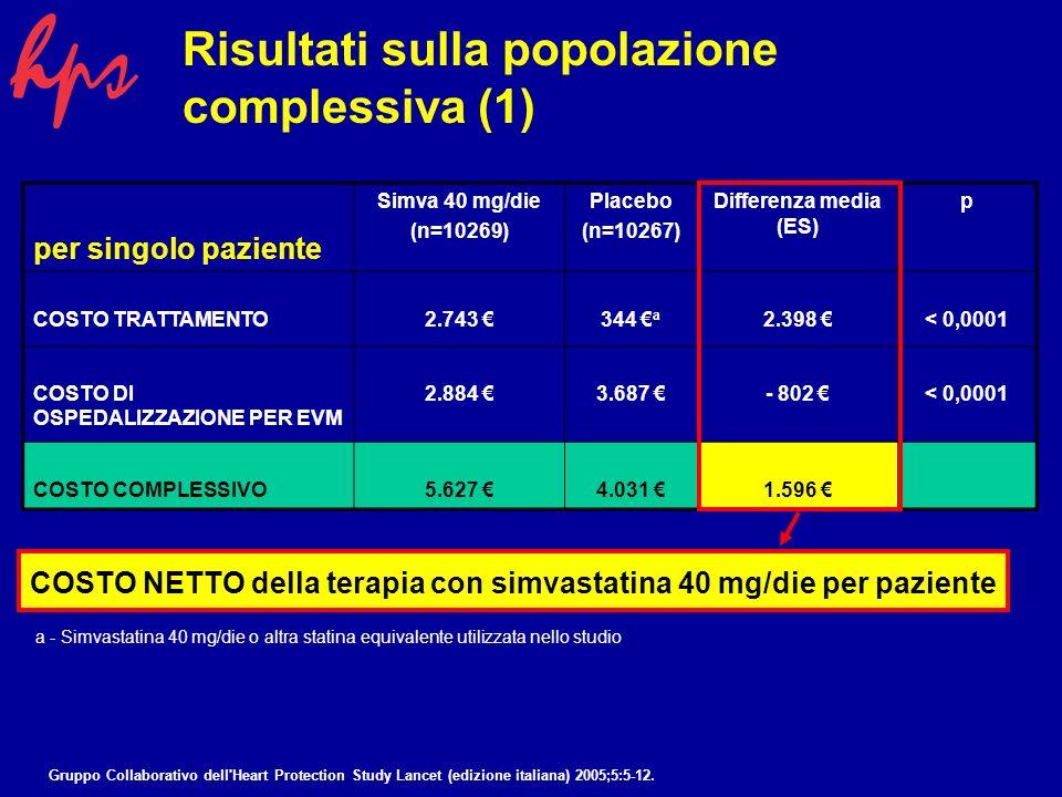 Per singolo paziente Simvastatina 40 mg/die (n=10269) Placebo (n=10267) Differenza media (ES) p COSTO DI OSPEDALIZZAZIONE PER EVM 2.884 3.687 - 802 < 0,0001 GIORNI DI DEGENZA CORRELATA A PROBLEMI VASCOLARI 4,8 gg6,0 gg-1,3 gg< 0,0001 Risultati sulla popolazione complessiva (2) Gruppo Collaborativo dell Heart Protection Study Lancet (edizione italiana) 2005;5:5-12.