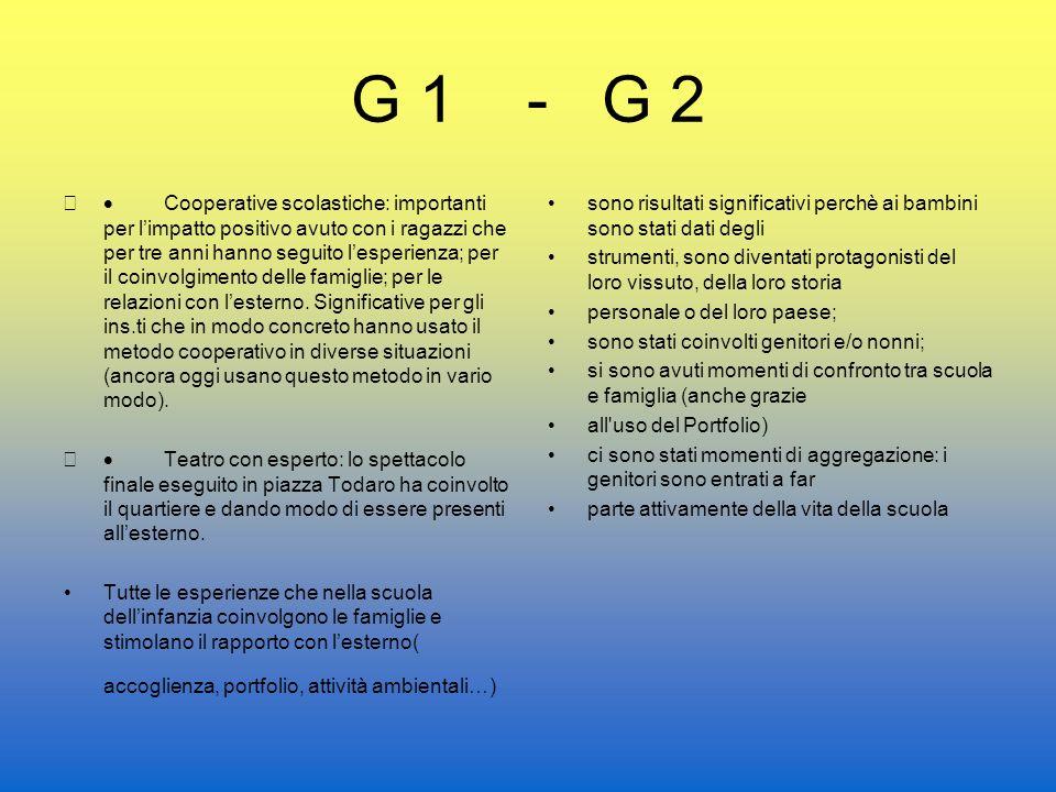 G 1 - G 2 Cooperative scolastiche: importanti per limpatto positivo avuto con i ragazzi che per tre anni hanno seguito lesperienza; per il coinvolgimento delle famiglie; per le relazioni con lesterno.