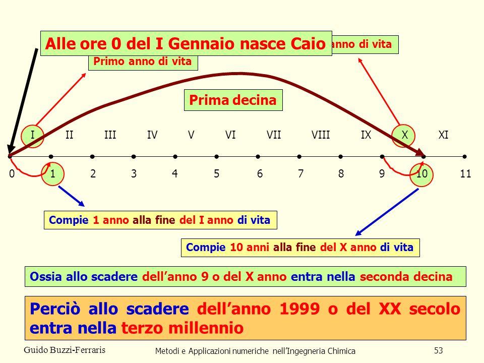 Metodi e Applicazioni numeriche nellIngegneria Chimica 53 Guido Buzzi-Ferraris 012 III 34567891011 IIIIVVVIVIIVIIIIXXXI Primo anno di vita Compie 1 an