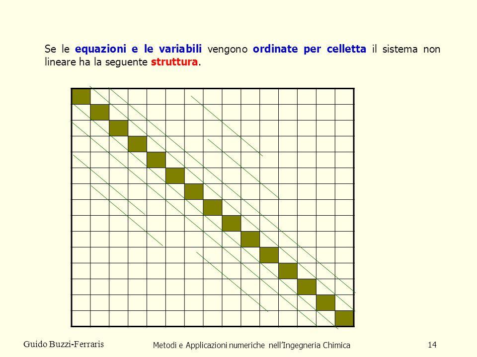 Metodi e Applicazioni numeriche nellIngegneria Chimica 14 Guido Buzzi-Ferraris Se le equazioni e le variabili vengono ordinate per celletta il sistema