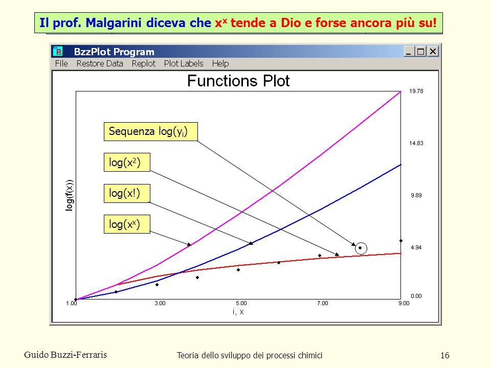 Teoria dello sviluppo dei processi chimici16 Guido Buzzi-Ferraris Sequenza log(y i )log(x 2 )log(x!)log(x x ) e x e la precedente sequenza tendono all