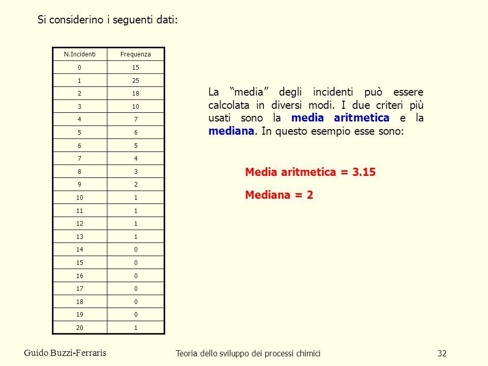Teoria dello sviluppo dei processi chimici32 Guido Buzzi-Ferraris N.IncidentiFrequenza 015 125 218 310 47 56 65 74 83 92 1 111 121 131 140 150 160 170