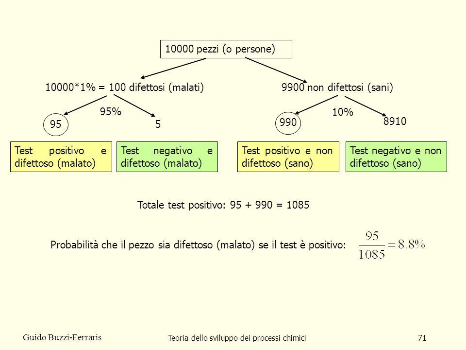 Teoria dello sviluppo dei processi chimici71 Guido Buzzi-Ferraris 10000 pezzi (o persone) Totale test positivo: 95 + 990 = 1085 Test positivo e difett