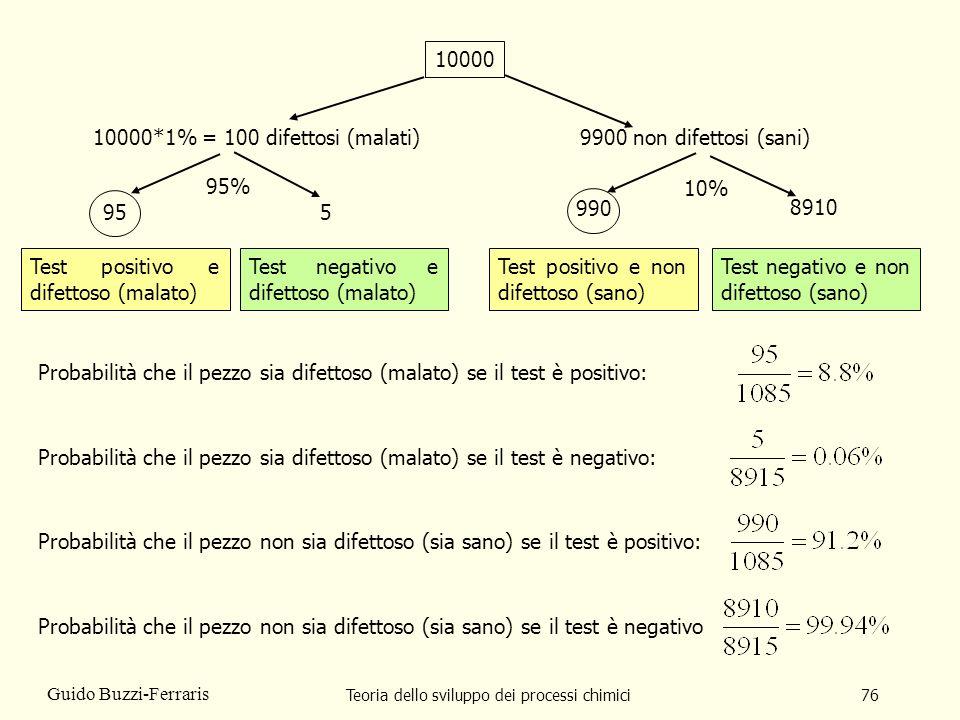 Teoria dello sviluppo dei processi chimici76 Guido Buzzi-Ferraris 10000 Test positivo e difettoso (malato) Test positivo e non difettoso (sano) Test n