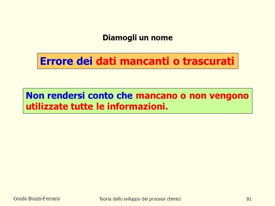 Teoria dello sviluppo dei processi chimici81 Guido Buzzi-Ferraris Diamogli un nome Errore dei dati mancanti o trascurati Non rendersi conto che mancan