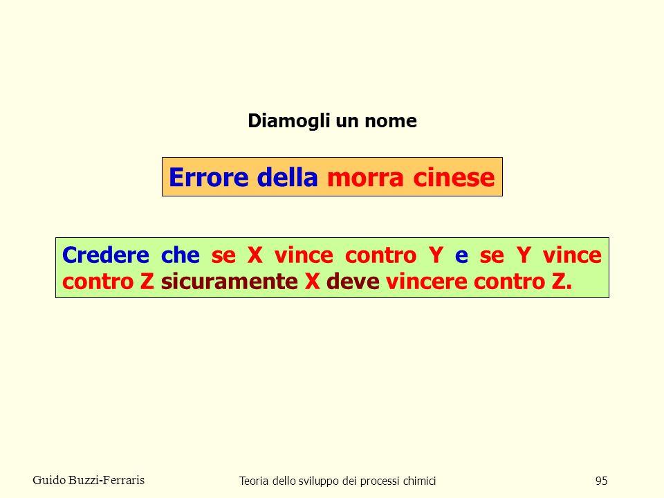Teoria dello sviluppo dei processi chimici95 Guido Buzzi-Ferraris Diamogli un nome Errore della morra cinese Credere che se X vince contro Y e se Y vi
