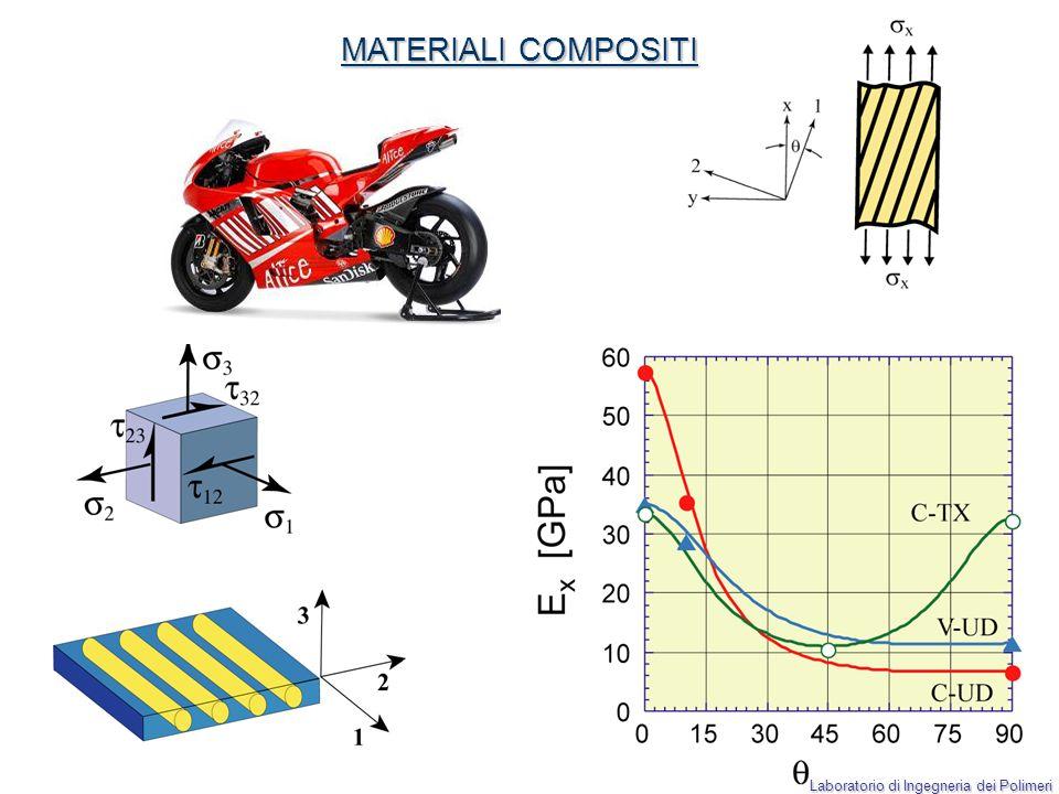 Laboratorio di Ingegneria dei Polimeri Alcuni esempi applicativi STUDIO DELLE PROPRIETÀ DEI MATERIALI POLIMERICI Elastomeri Compositi Integrità strutturale