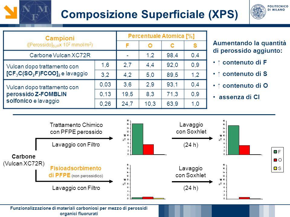 Funzionalizzazione di materiali carboniosi per mezzo di perossidi organici fluorurati Composizione Superficiale (XPS) Aumentando la quantità di perossido aggiunto: contenuto di F contenuto di S contenuto di O assenza di Cl Campioni ([Perossido] SUP x 10 2 mmol/m 2 ) Percentuale Atomica [%] FOCS Carbone Vulcan XC72R-1,298,40,4 Vulcan dopo trattamento con [CF 3 C(SO 2 F)FCOO] 2 e lavaggio 1,62,74,492,00,9 3,24,25,089,51,2 Vulcan dopo trattamento con perossido Z-FOMBLIN solfonico e lavaggio 0,033,62,993,10,4 0,1319,58,371,30,9 0,2624,710,363,91,0 Trattamento Chimico con PFPE perossido Fisioadsorbimento di PFPE (non perossidico) Lavaggio con Filtro Lavaggio con Soxhlet (24 h) Carbone (Vulcan XC72R) Lavaggio con Filtro
