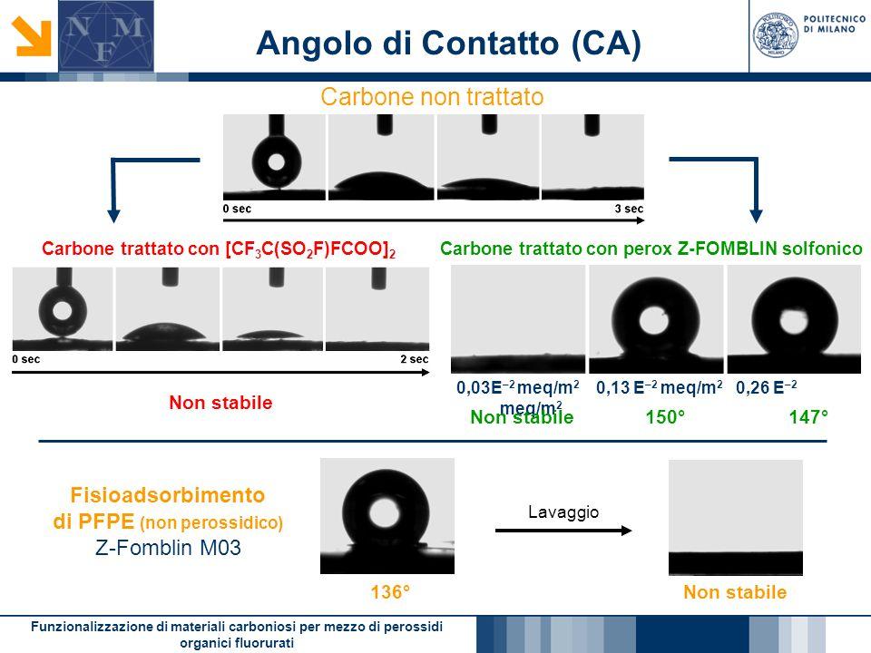 Funzionalizzazione di materiali carboniosi per mezzo di perossidi organici fluorurati Angolo di Contatto (CA) Carbone non trattato 0,03E –2 meq/m 2 0,13 E –2 meq/m 2 0,26 E –2 meq/m 2 Non stabile 150° 147° Carbone trattato con perox Z-FOMBLIN solfonico Carbone trattato con [CF 3 C(SO 2 F)FCOO] 2 Fisioadsorbimento di PFPE (non perossidico) Z-Fomblin M03 Lavaggio 136°Non stabile