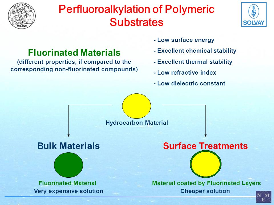 Perfluoroalkylation of Polymeric Substrates Fluorinated Materials (different properties, if compared to the corresponding non-fluorinated compounds) - Low surface energy - Excellent chemical stability - Excellent thermal stability - Low refractive index - Low dielectric constant Bulk Materials Fluorinated Material Very expensive solution Surface Treatments Material coated by Fluorinated Layers Cheaper solution Hydrocarbon Material