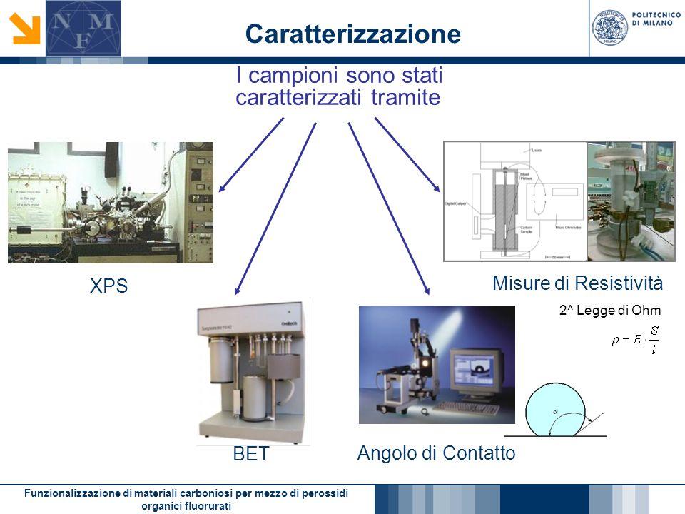 Funzionalizzazione di materiali carboniosi per mezzo di perossidi organici fluorurati Caratterizzazione I campioni sono stati caratterizzati tramite XPS BET Angolo di Contatto Misure di Resistività 2^ Legge di Ohm