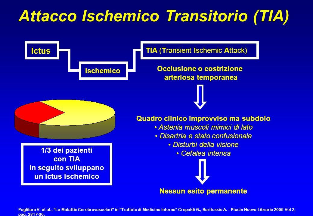 Ictus TIA (Transient Ischemic Attack) Ischemico Nessun esito permanente Attacco Ischemico Transitorio (TIA) Occlusione o costrizione arteriosa tempora