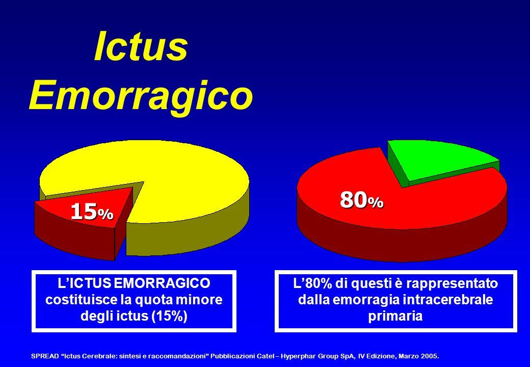 Ictus Emorragico 80 % 15 % LICTUS EMORRAGICO costituisce la quota minore degli ictus (15%) L80% di questi è rappresentato dalla emorragia intracerebra