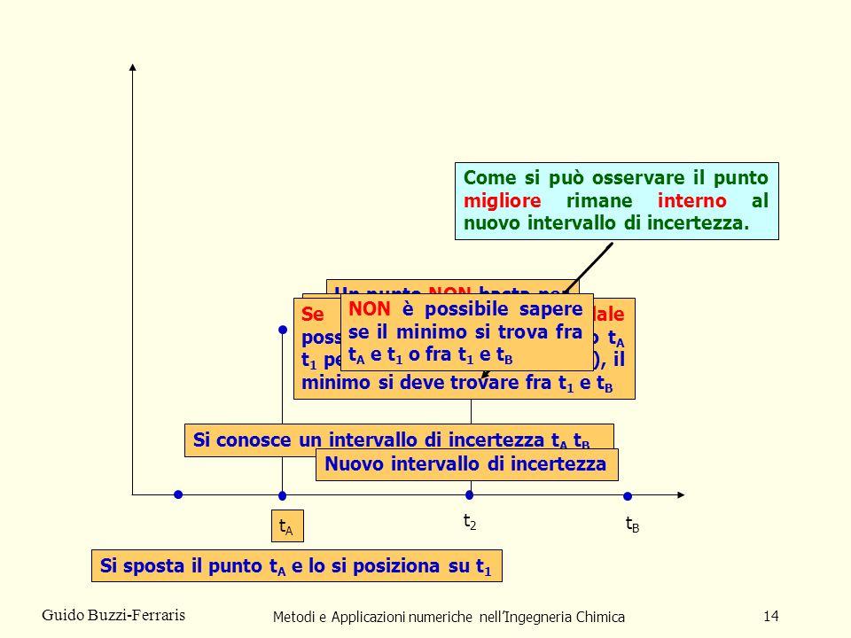 Metodi e Applicazioni numeriche nellIngegneria Chimica 14 Guido Buzzi-Ferraris tAtA tBtB t1t1 Un punto NON basta per prendere una decisione t2t2 Si conosce un intervallo di incertezza t A t B Adesso con due punti POSSIAMO prendere una decisione Se la funzione è unimodale possiamo eliminare lintervallo t A t 1 perché, essendo F(t 2 ) < F(t 1 ), il minimo si deve trovare fra t 1 e t B Si sposta il punto t A e lo si posiziona su t 1 tAtA Nuovo intervallo di incertezza Come si può osservare il punto migliore rimane interno al nuovo intervallo di incertezza.