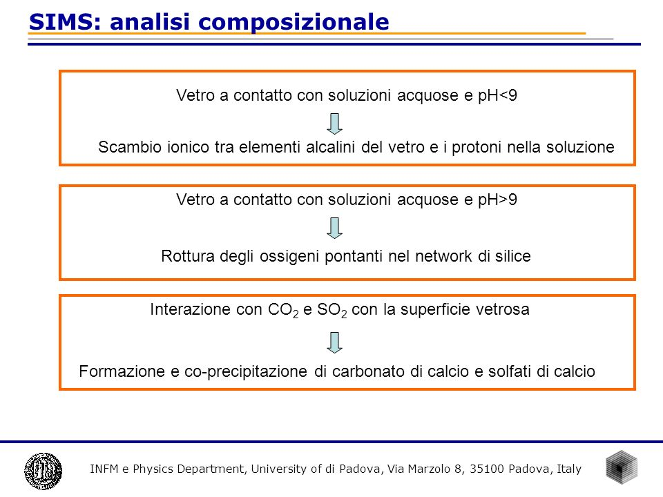 INFM e Physics Department, University of di Padova, Via Marzolo 8, 35100 Padova, Italy SIMS: analisi composizionale Vetro a contatto con soluzioni acq