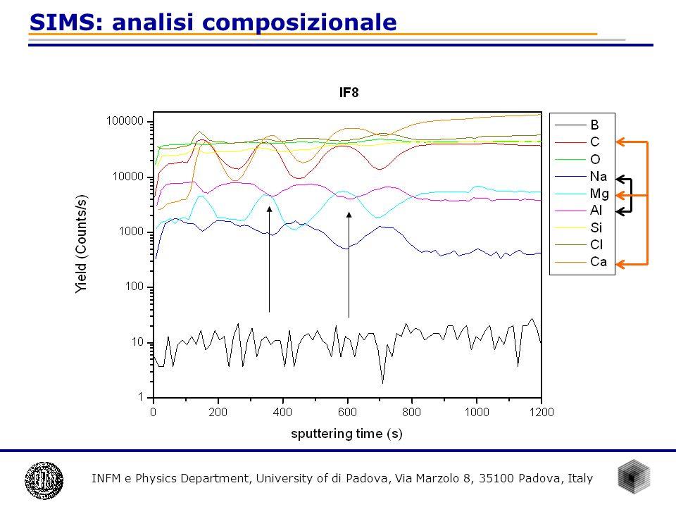 INFM e Physics Department, University of di Padova, Via Marzolo 8, 35100 Padova, Italy SIMS: analisi composizionale