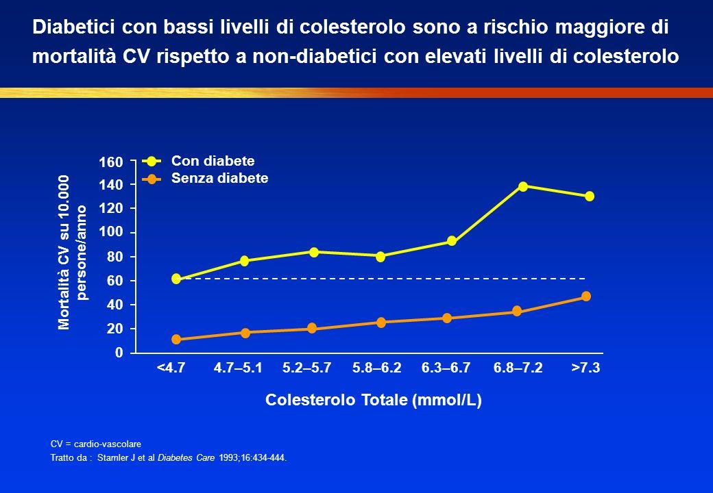 CV = cardio-vascolare Tratto da : Stamler J et al Diabetes Care 1993;16:434-444. Mortalità CV su 10.000 persone/anno Con diabete Senza diabete Coleste
