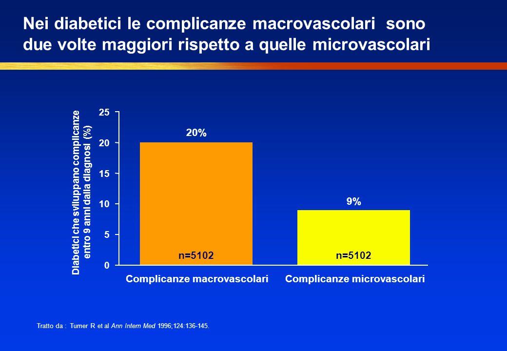 Nei diabetici le complicanze macrovascolari sono due volte maggiori rispetto a quelle microvascolari 20% 9% 0 5 10 15 20 25 Complicanze macrovascolari