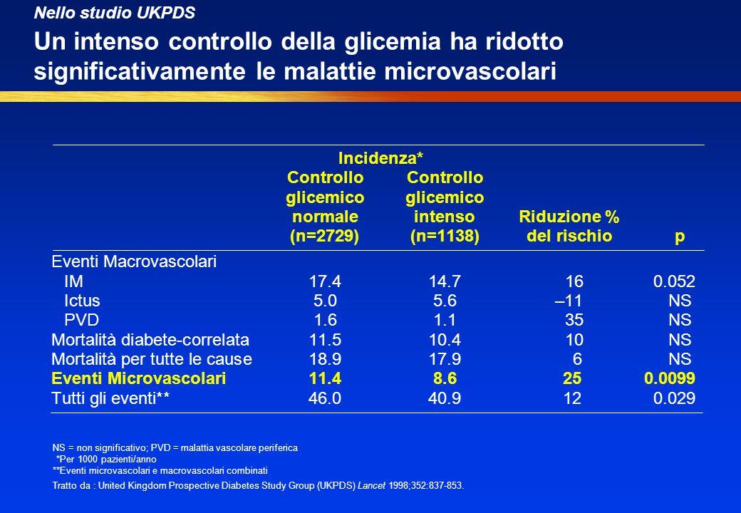 NS = non significativo; PVD = malattia vascolare periferica *Per 1000 pazienti/anno **Eventi microvascolari e macrovascolari combinati Tratto da : United Kingdom Prospective Diabetes Study Group (UKPDS) Lancet 1998;352:837-853.