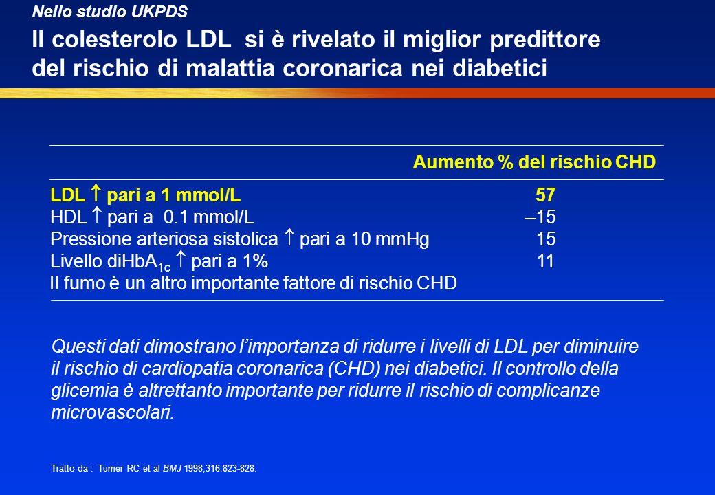 Aumento % del rischio CHD LDL pari a 1 mmol/L 57 HDL pari a 0.1 mmol/L –15 Pressione arteriosa sistolica pari a 10 mmHg 15 Livello diHbA 1c pari a 1%
