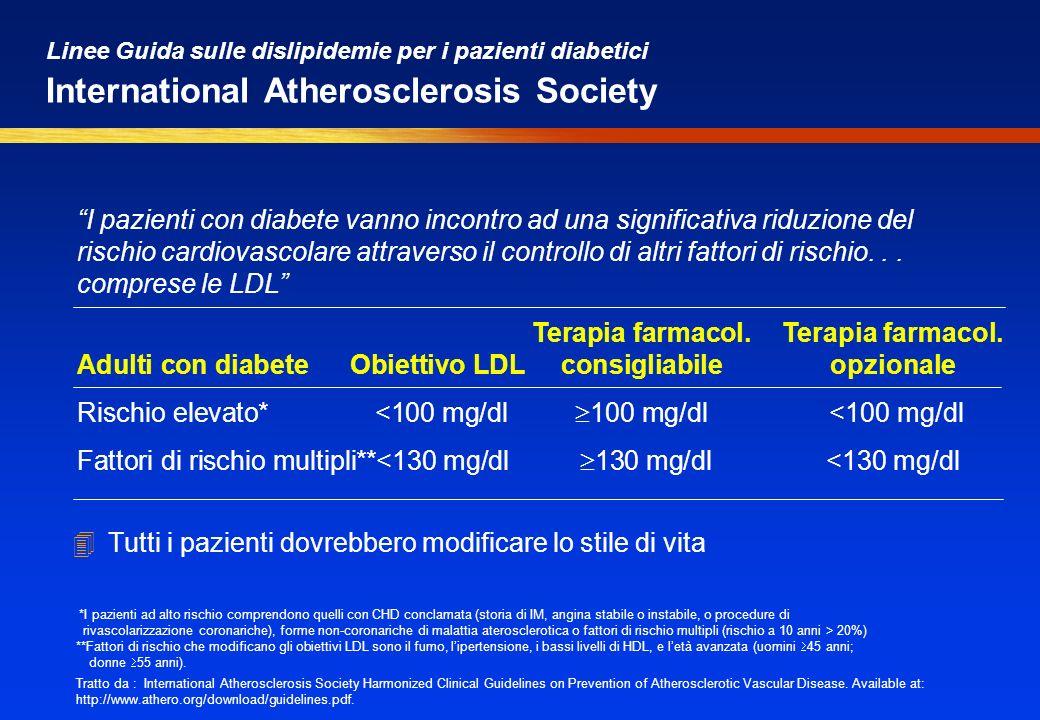 Linee Guida sulle dislipidemie per i pazienti diabetici International Atherosclerosis Society 4Tutti i pazienti dovrebbero modificare lo stile di vita Terapia farmacol.Terapia farmacol.