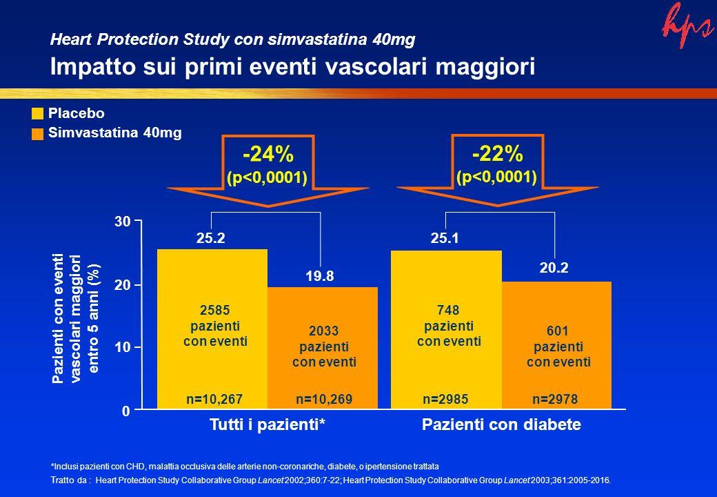 Heart Protection Study con simvastatina 40mg Impatto sui primi eventi vascolari maggiori 25.2 19.8 0 10 20 30 Tutti i pazienti* Pazienti con eventi vascolari maggiori entro 5 anni (%) 2585 pazienti con eventi *Inclusi pazienti con CHD, malattia occlusiva delle arterie non-coronariche, diabete, o ipertensione trattata Tratto da : Heart Protection Study Collaborative Group Lancet 2002;360:7-22; Heart Protection Study Collaborative Group Lancet 2003;361:2005-2016.