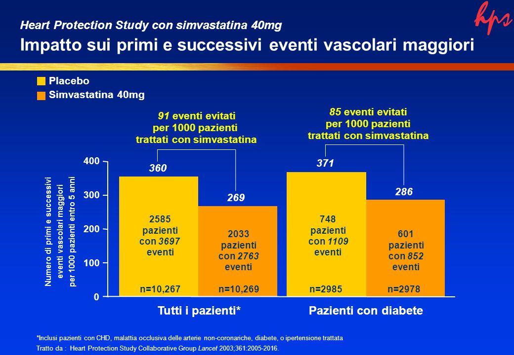 360 269 0 200 300 400 Tutti i pazienti* Numero di primi e successivi eventi vascolari maggiori per 1000 pazienti entro 5 anni 2585 pazienti con 3697 e